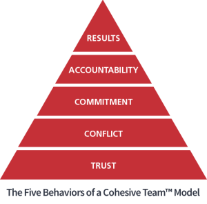 Model_in_Pyramid_FiveBehaviors